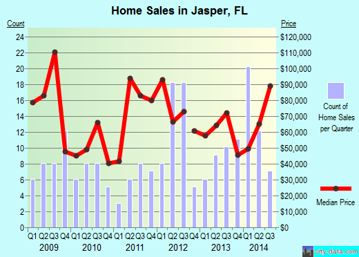 Jasper,FL real estate house value index trend