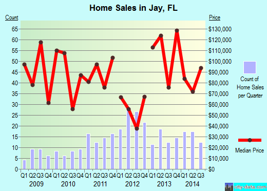 Jay,FL real estate house value index trend