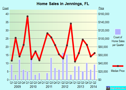 Jennings,FL real estate house value index trend