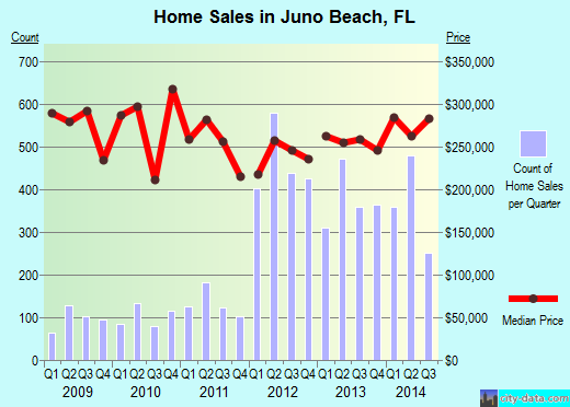 Juno Beach, FL index of house prices