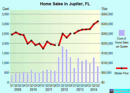 Jupiter, FL index of house prices