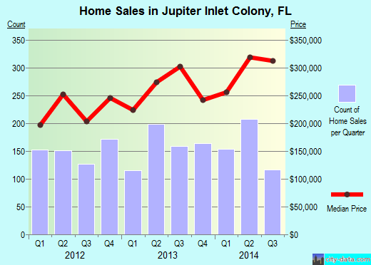 Jupiter Inlet Colony,FL real estate house value index trend