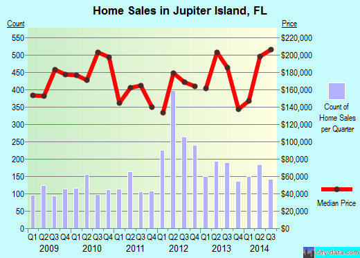 Jupiter Island,FL real estate house value index trend
