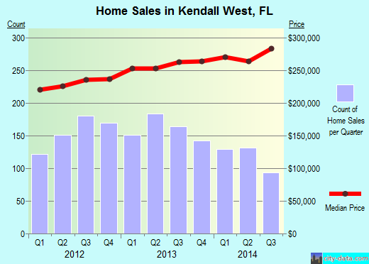 Kendall West,FL real estate house value index trend