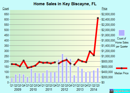 Key Biscayne,FL real estate house value index trend