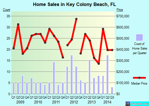 Key Colony Beach,FL real estate house value index trend