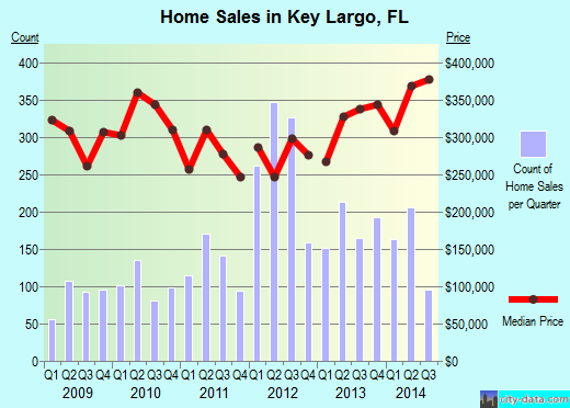 Key Largo,FL real estate house value index trend