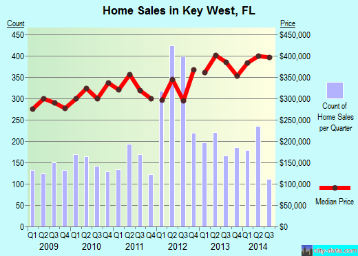 Key West,FL real estate house value index trend