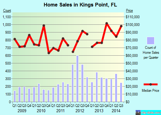 Kings Point,FL real estate house value index trend