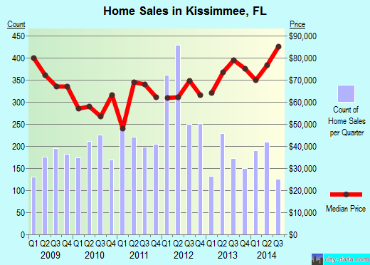 Kissimmee,FL real estate house value index trend
