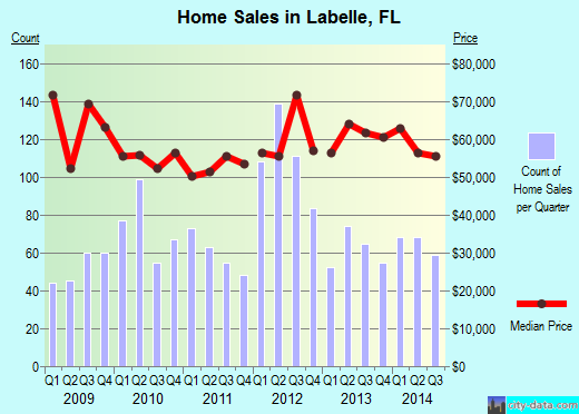 Labelle,FL real estate house value index trend
