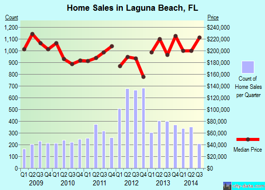 Laguna Beach,FL real estate house value index trend