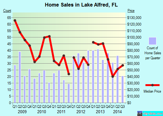 Lake Alfred,FL real estate house value index trend