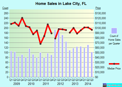 Lake City,FL real estate house value index trend