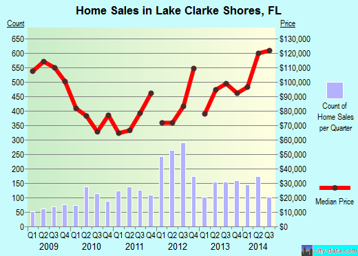 Lake Clarke Shores, FL index of house prices