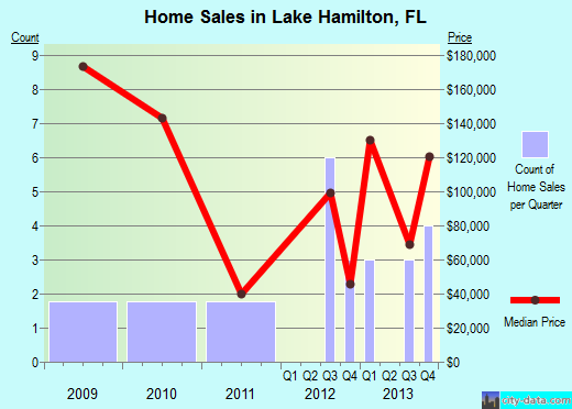 Lake Hamilton,FL real estate house value index trend