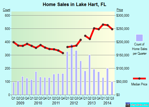 Lake Hart,FL real estate house value index trend