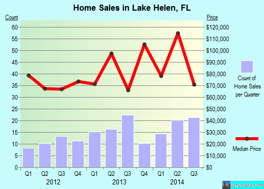 Lake Helen,FL real estate house value index trend