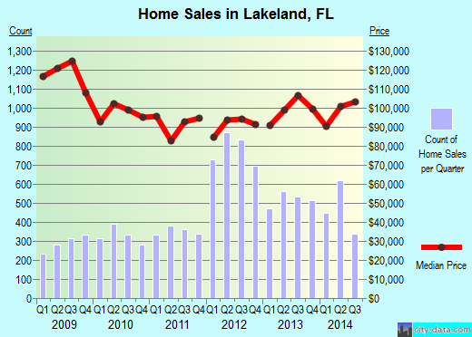Lakeland, FL index of house prices