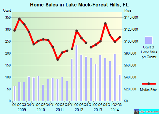 Lake Mack-Forest Hills,FL real estate house value index trend
