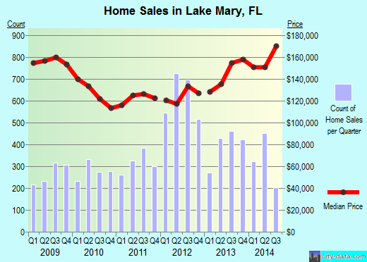 Lake Mary,FL real estate house value index trend