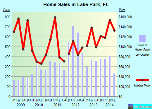 Lake Park, FL index of house prices