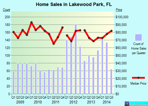 Lakewood Park,FL index of house prices