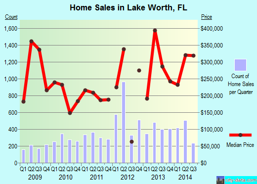 Lake Worth,FL index of house prices