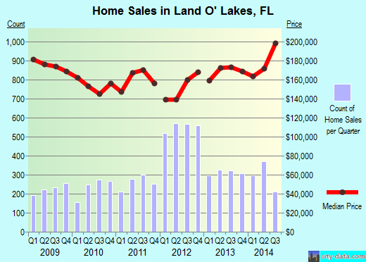 Land O' Lakes,FL real estate house value index trend