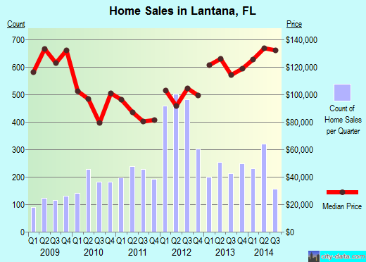 Lantana,FL real estate house value index trend