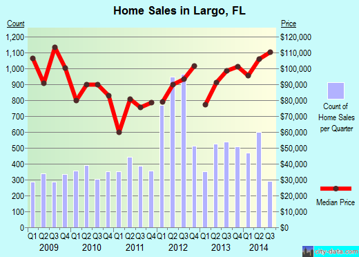 Largo,FL real estate house value index trend