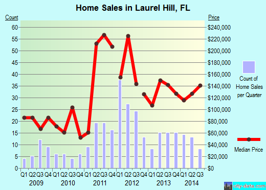 Laurel Hill,FL real estate house value index trend