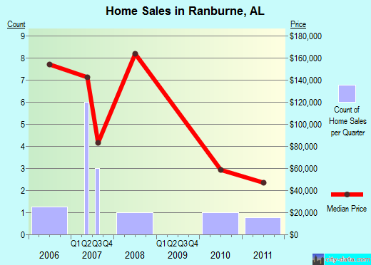 Ranburne,AL real estate house value index trend