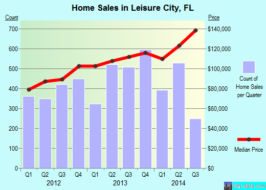 Leisure City,FL index of house prices