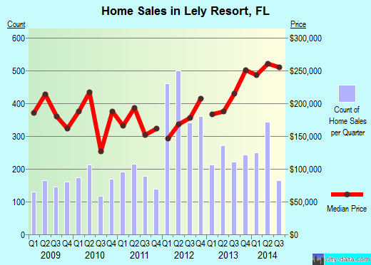 Lely Resort,FL real estate house value index trend