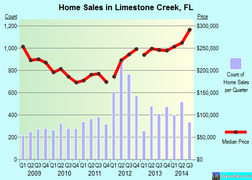 Limestone Creek,FL real estate house value index trend