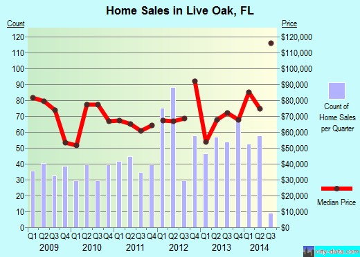 Live Oak,FL real estate house value index trend