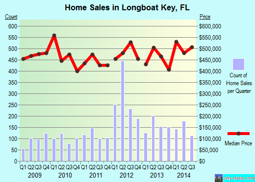 Longboat Key,FL real estate house value index trend