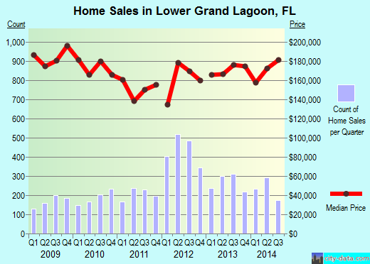 Lower Grand Lagoon,FL real estate house value index trend