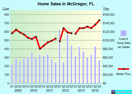 McGregor,FL real estate house value index trend