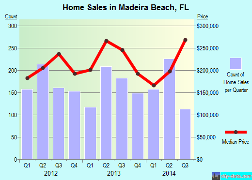 Madeira Beach,FL real estate house value index trend