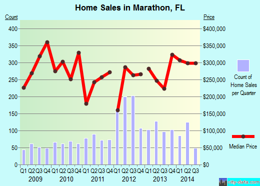 Marathon,FL real estate house value index trend
