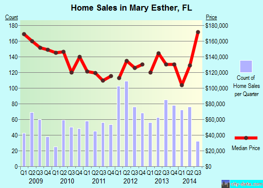 Mary Esther,FL real estate house value index trend