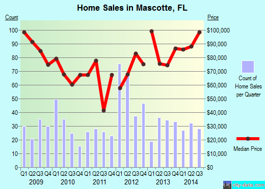 Mascotte,FL real estate house value index trend