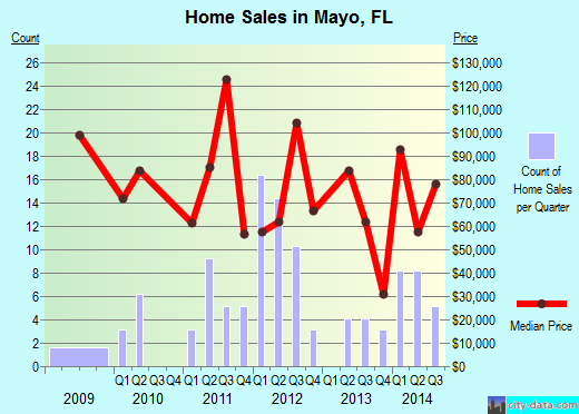 Mayo,FL index of house prices