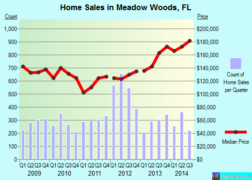 Meadow Woods,FL real estate house value index trend