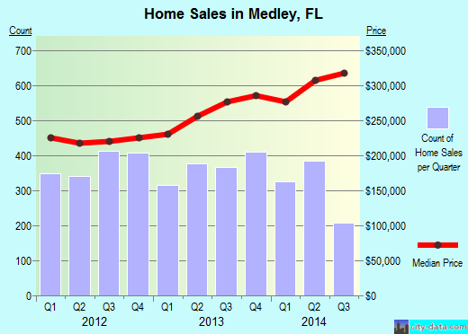 Medley,FL index of house prices
