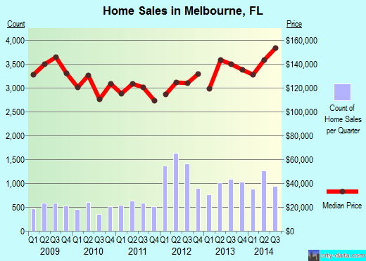 Melbourne,FL real estate house value index trend