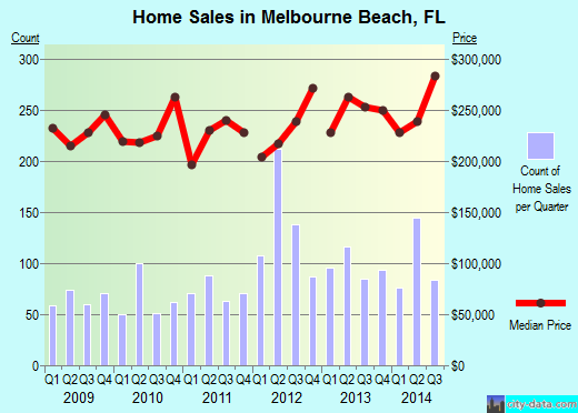 Melbourne Beach,FL index of house prices