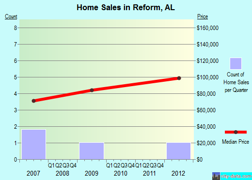 Reform,AL real estate house value index trend